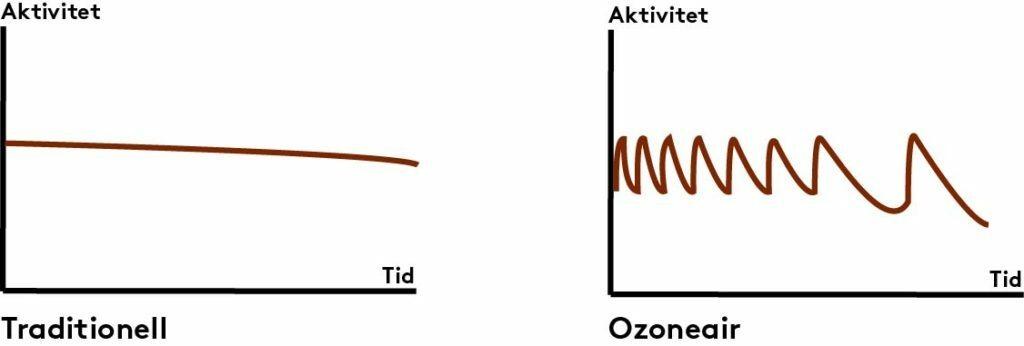 ozoneair vs traditional graph